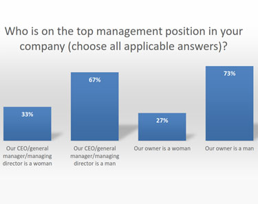 who is top management in your company